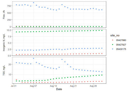 small resolution of basic ggplot2 timeseries with inorganic n tss and flow represented in three individually scaled