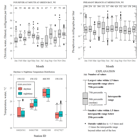 Combining boxplots using framework function and cowplot