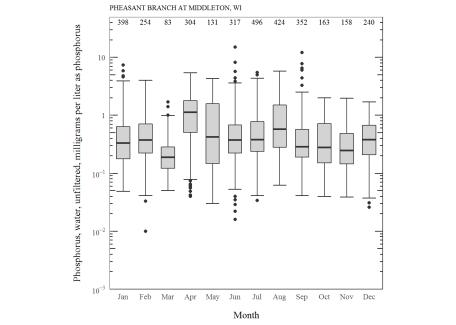 Phosphorus distribution by month.