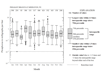 Boxplot with additional ggplot2 features.