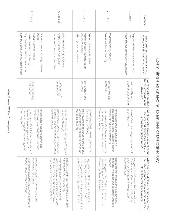 Julius Caesar Act III, Scene I Dialogue Analysis Activity