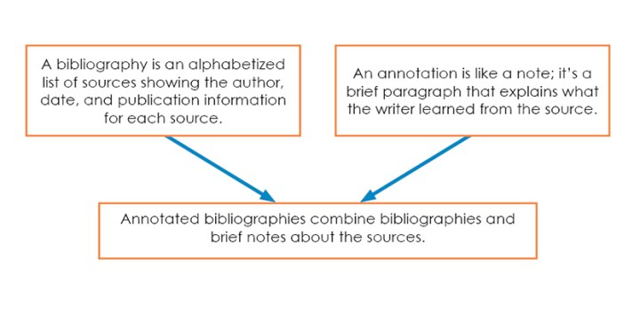 definitions of bibliography, annotation, and annotated bibliographies
