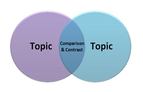 compare contrast essay excelsior college owl a graphical image depicting the structure of a compare and contrast essay