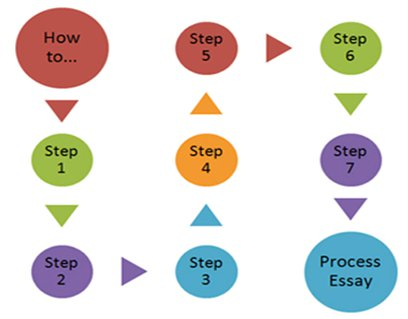 A graphical image depicting the structure of a process essay.