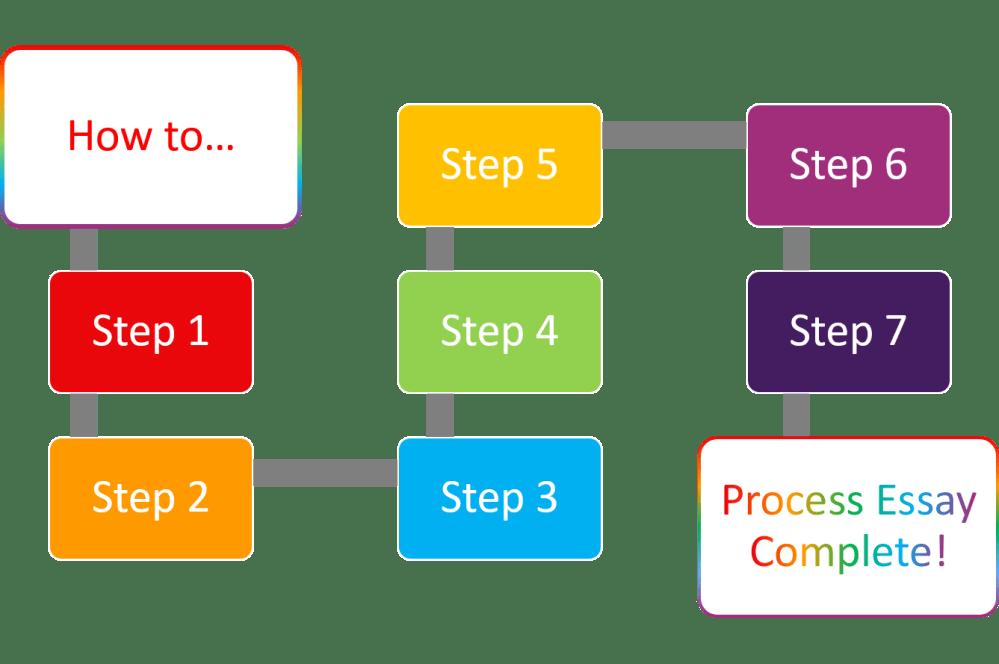 medium resolution of process essay a process essay diagram