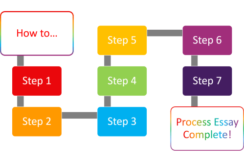 small resolution of process essay a process essay diagram