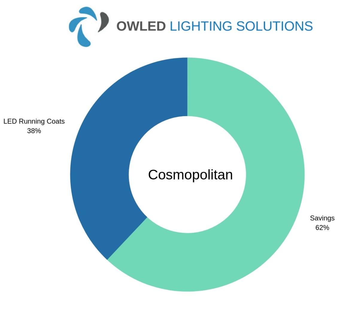 Chart showing Cosmopolitan's LED Industrial Lighting Savings