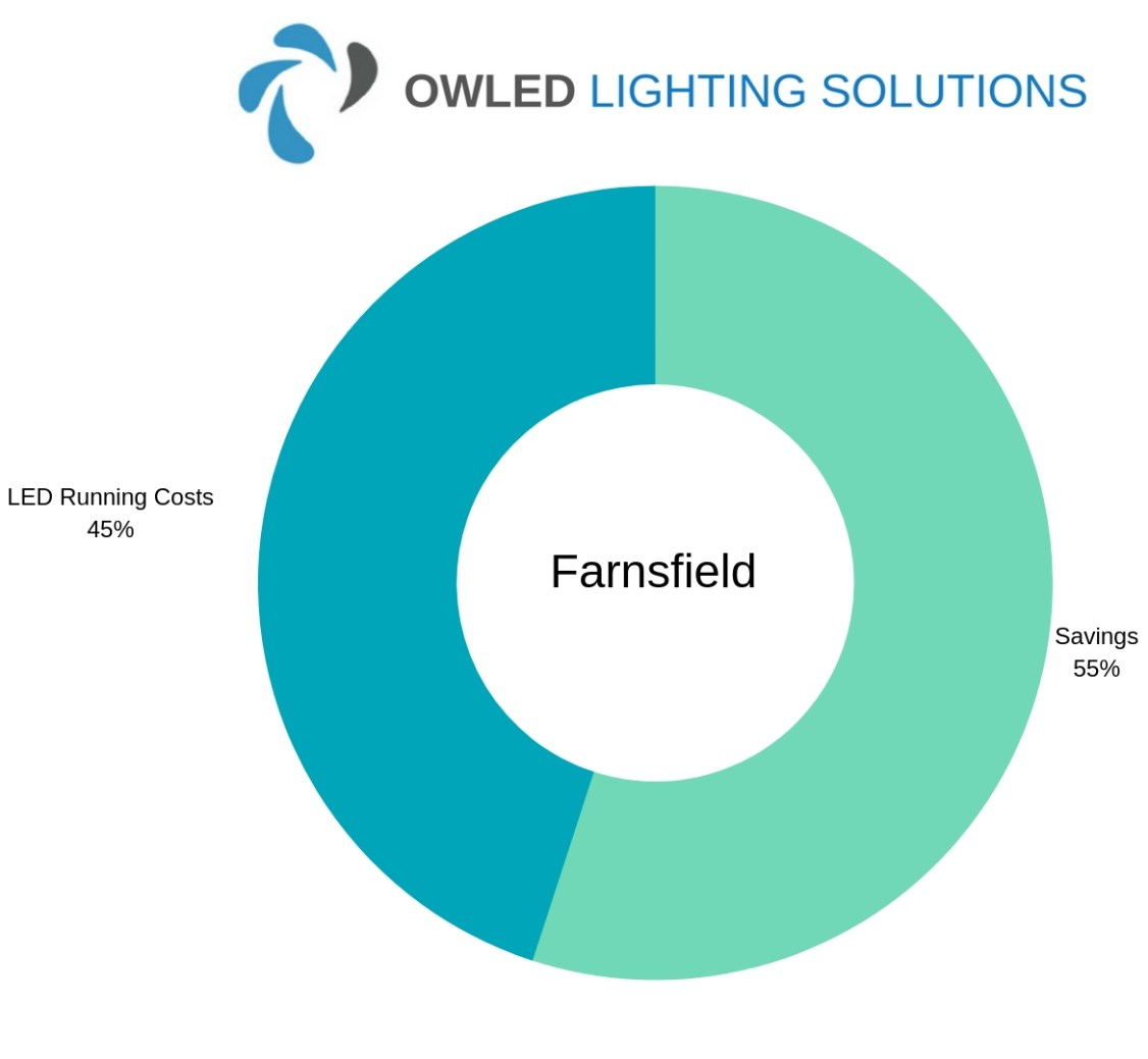 Chart showing Farnsfield LED Garage Lighting Savings Chart