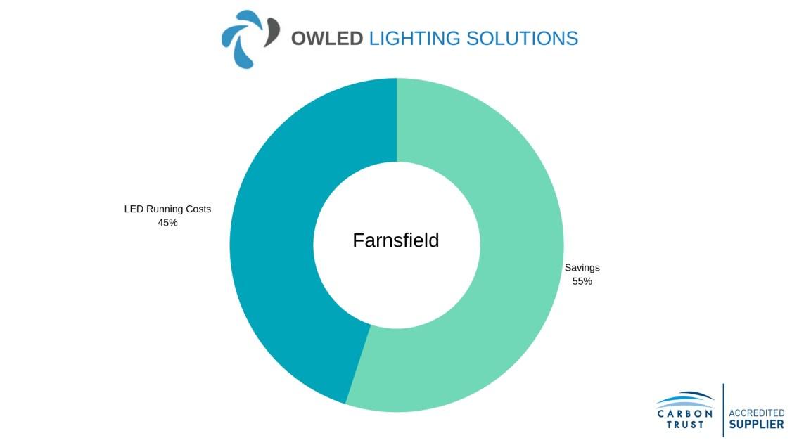 Chart showing Farnsfield LED Garage Lighting Savings Chart