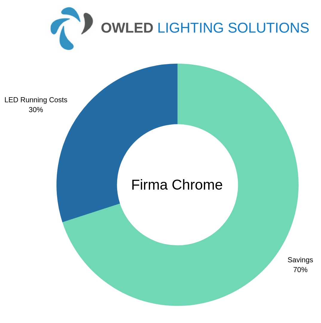 Chart showing Firma Chrome LED Factory Lighting Savings Chart
