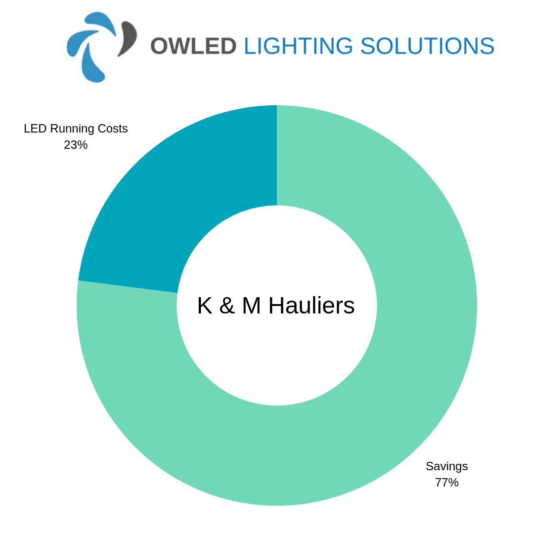Chart showing K and M Hauliers LED Warehouse Lighting savings