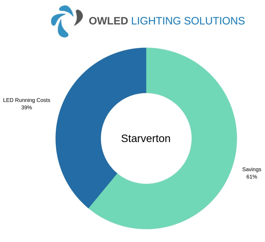 Chart showing Staverton's LED Factory Lighting Savings Chart