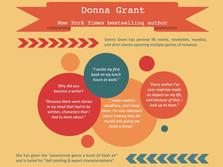 Interview with: Donna Grant 1