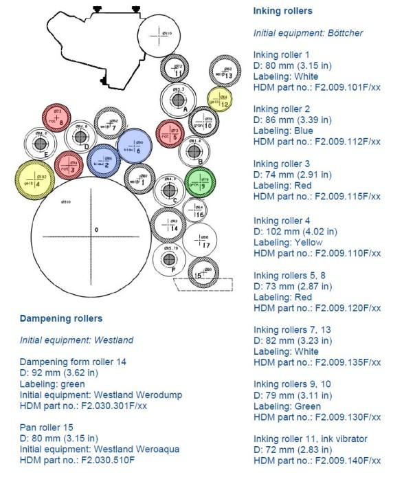 XL105 Roller Diagram | owllus