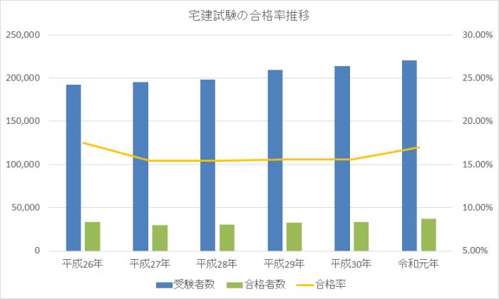 宅建試験の合格率推移