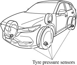 The tyre pressure sensors installed on each wheel send