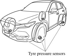 The tyre pressure sensors installed on each wheel send