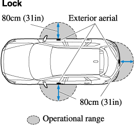 Locking, Unlocking the Doors and the Liftgate