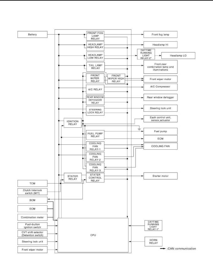 Nissan Cube Wiring Diagram. Nissan Versa Wiring Diagram