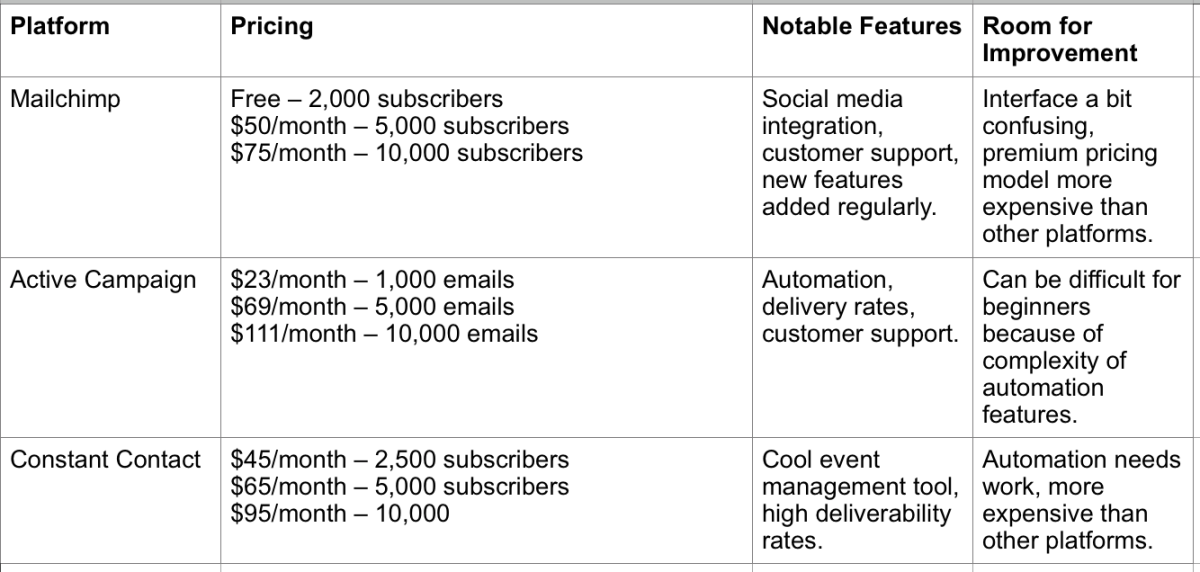 A table comparing the top email marketing platforms