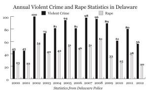 Violent crime and rape reports in Delaware from 2000 to 2012. Statistics from Delaware Police and FBI; Graphic by Spenser Hickey