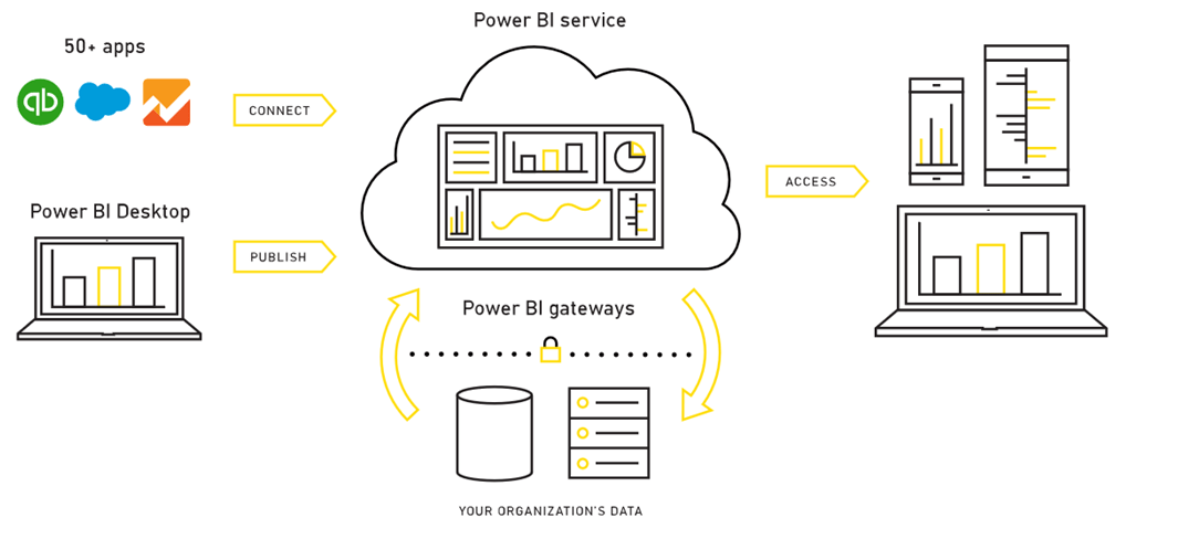 microsoft infrastructure diagram mitsubishi lancer wiring solved: power bi architecture illustration - community
