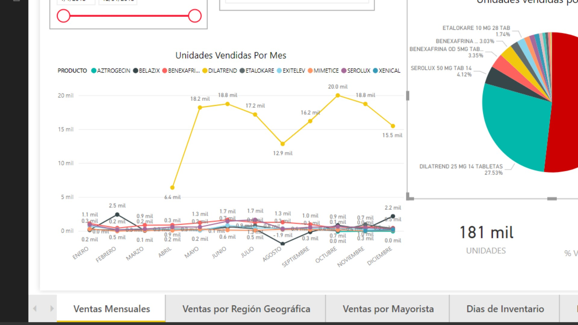 hight resolution of how to show a line graph by month