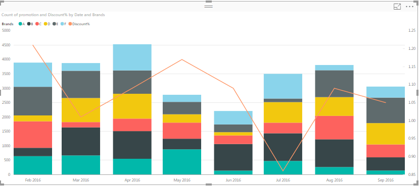 Power big also solved stacked bar and line chart series microsoft bi rh community powerbi