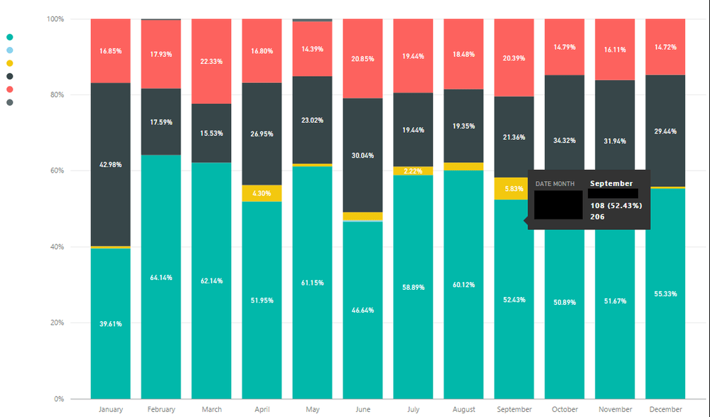 Tooltip measureg also solved calculate by month totaling in stacked colum rh community powerbi