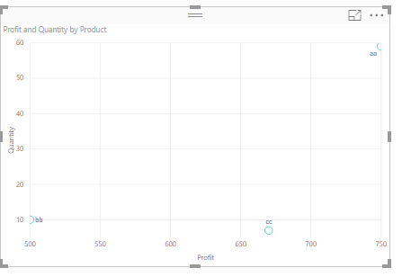 Capture  also color code products on  scatter plot based pro microsoft rh community powerbi