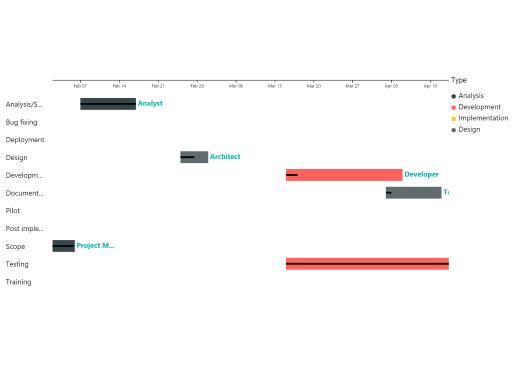 also gantt chart sorting issue microsoft power bi community rh powerbi