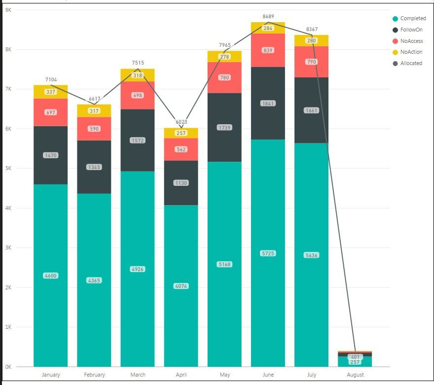 Captureg also solved percentage data labels for line and stacked column rh community powerbi