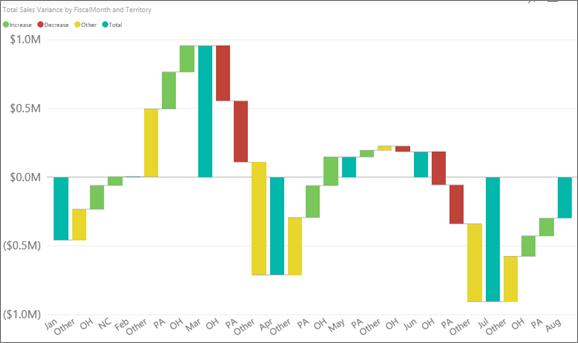Waterfall Chart Tutorial Microsoft Power BI Community