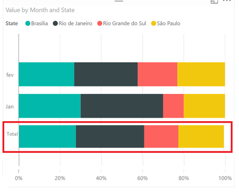 Stackedchartg also stacked barchart with aggregate total bar microsoft power bi rh community powerbi