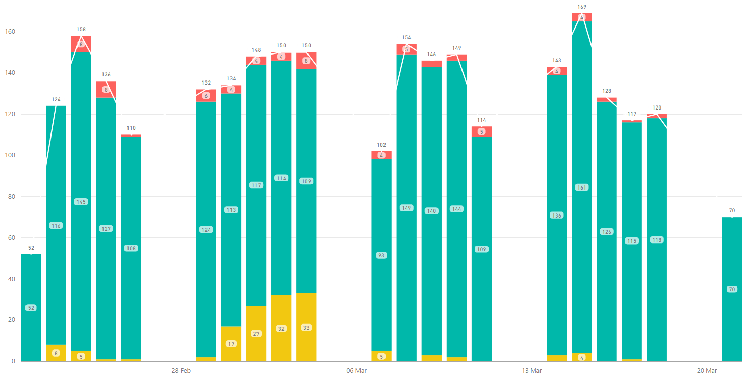 Solved display total on top of stacked chart microsoft power bi community also rh powerbi