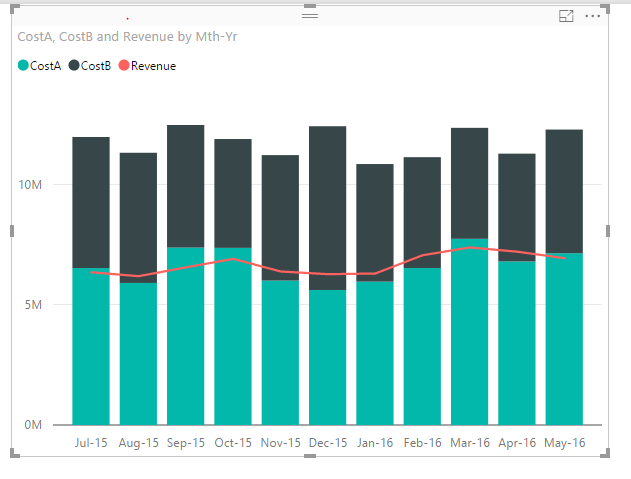 this one below has  axises and the image is misleading you can see that in july total costs abut  vs  revenue while chart might also solved line stacked column axis microsoft power bi rh community powerbi