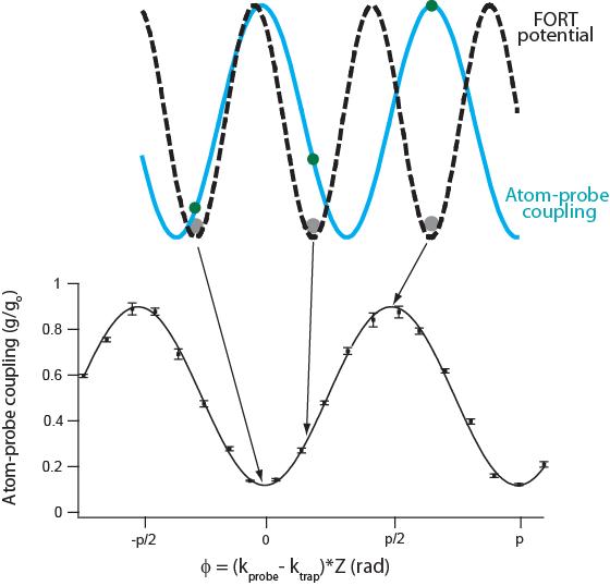 UC Berkeley Ultracold Atomic Physics : E 3
