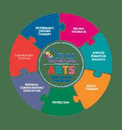 arts program laboratory testing for children with autism [ 1552 x 1552 Pixel ]