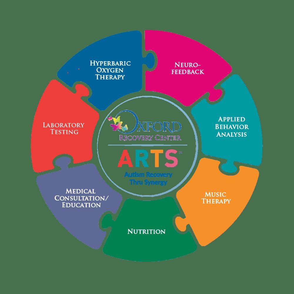 medium resolution of arts program laboratory testing for children with autism