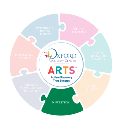 arts program nutritional coaching for children with autism [ 1552 x 1552 Pixel ]