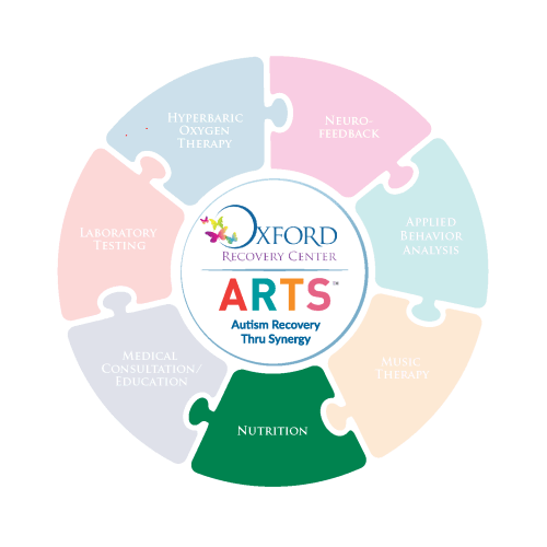 small resolution of arts program nutritional coaching for children with autism