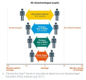 The Attainment Gap: its impact on children and young people