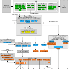 Stack Diagram Virtual Environment Toyota 3sgte Wiring Performance Tuning