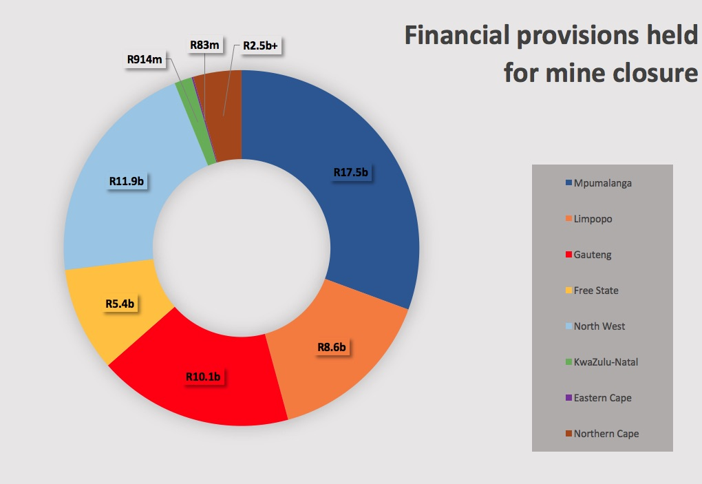 approximate values of the financial provisions for rehabilitation currently  held in each province  the data was sourced from the dmr's regional offices  via