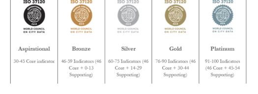 Certificações do World Council on City Data