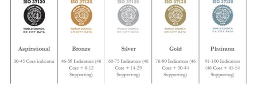 Certificações do World Council on City Data