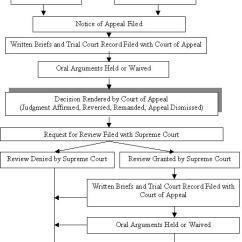 California Court System Diagram Guitar Wiring No Pots Braun Crown Heights Zabla Older Posts