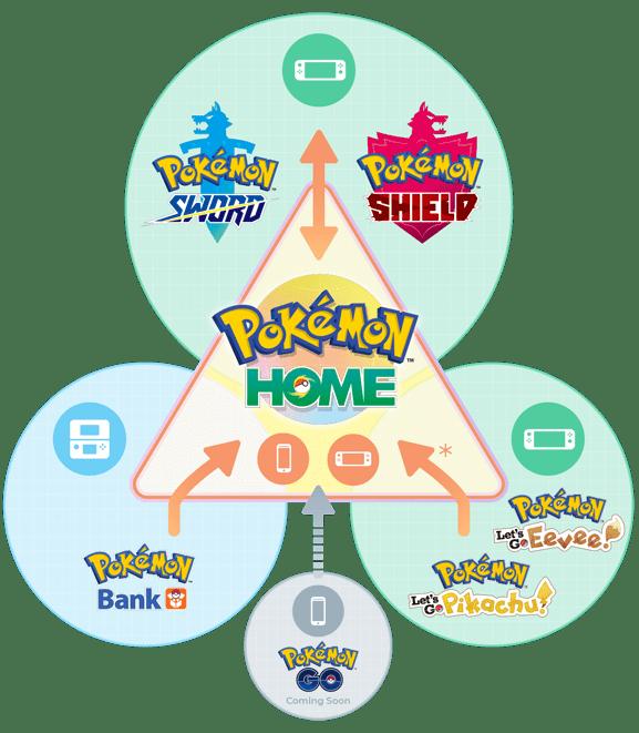Pokemon Home Transfer.png
