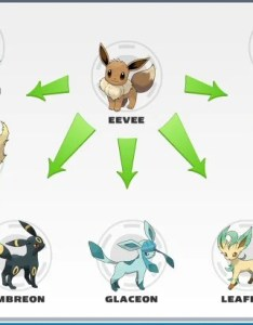 Some pokemon can only evolve if  certain item is used in specific manner sometimes the must be at time place also evolutionary items  and  wiki guide ign rh