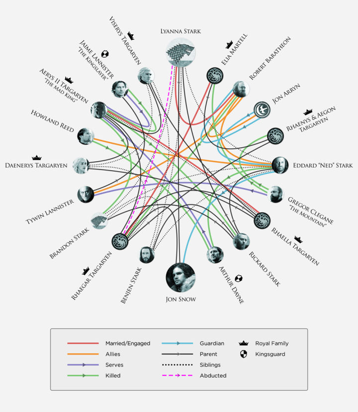 Game of Thrones infographic from the Making Game of Thrones blog
